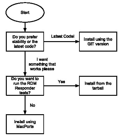 fileolamacinstallflowchartpng wikiopenlightingorg